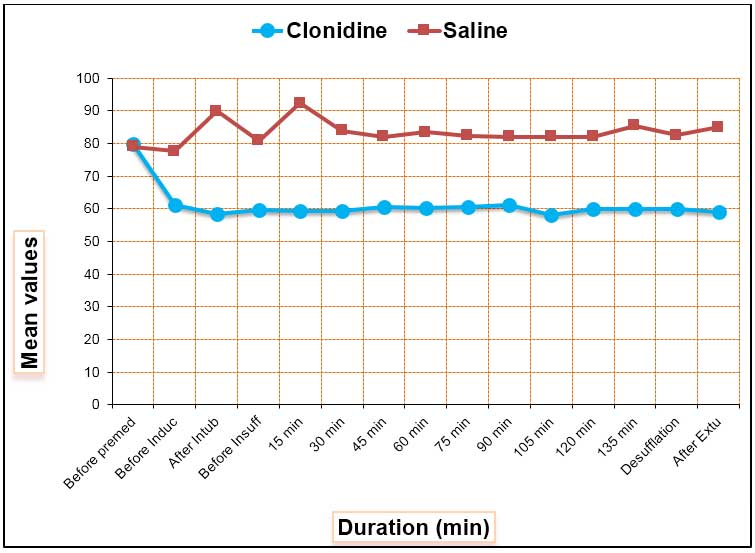 Effect of intravenous clonidine on hemodynamic changes in